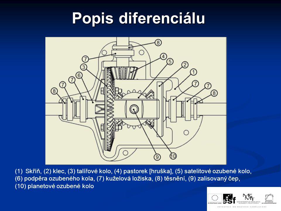 Popis diferenciálu Skříň, (2) klec, (3) talířové kolo, (4) pastorek [hruška], (5) satelitové ozubené kolo,